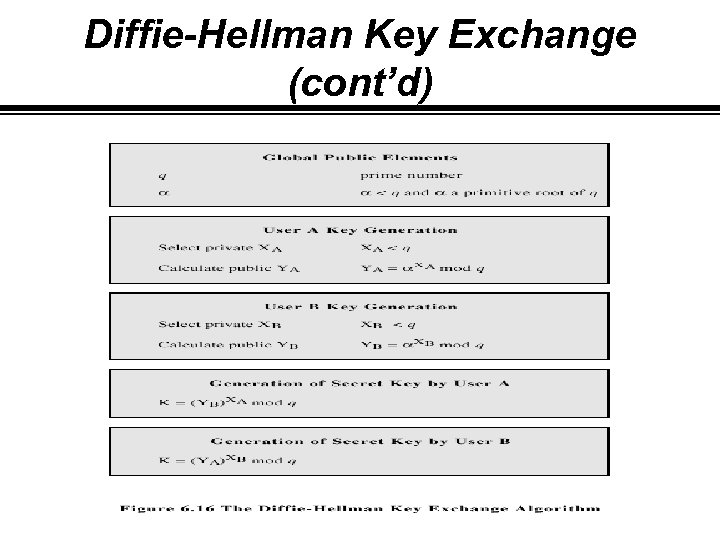 Diffie-Hellman Key Exchange (cont'd)