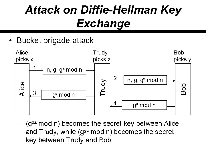 Attack on Diffie-Hellman Key Exchange • Bucket brigade attack Alice picks x 1 Trudy