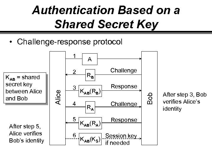 Authentication Based on a Shared Secret Key • Challenge-response protocol Alice KAB = shared