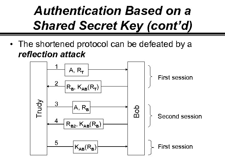 Authentication Based on a Shared Secret Key (cont'd) • The shortened protocol can be