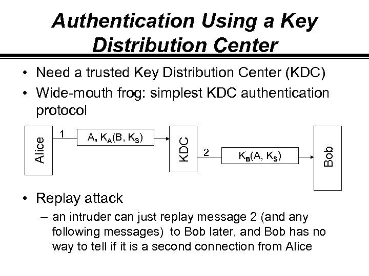 Authentication Using a Key Distribution Center A, KA(B, KS) 2 KB(A, KS) Bob 1