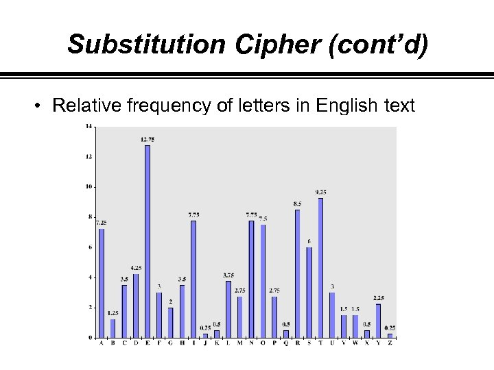 Substitution Cipher (cont'd) • Relative frequency of letters in English text