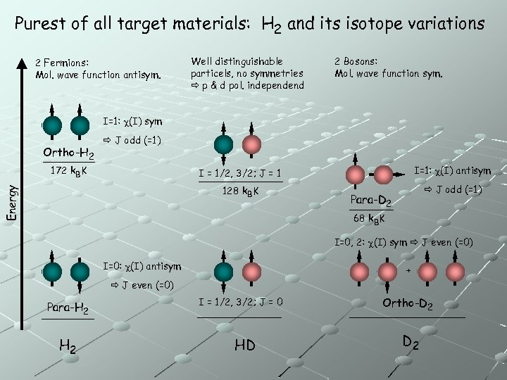 Purest of all target materials: H 2 and its isotope variations 2 Fermions: Mol.