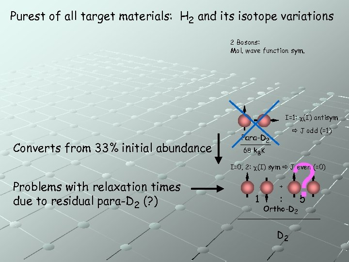 Purest of all target materials: H 2 and its isotope variations 2 Bosons: Mol.