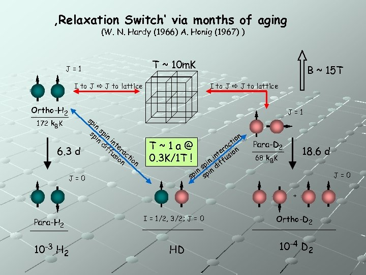 'Relaxation Switch' via months of aging (W. N. Hardy (1966) A. Honig (1967) )