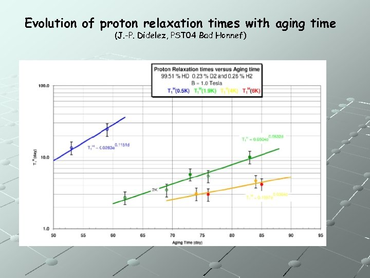 Evolution of proton relaxation times with aging time (J. -P. Didelez, PST 04 Bad