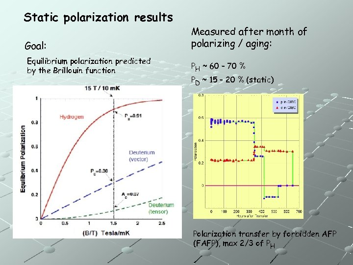 Static polarization results Goal: Equilibrium polarization predicted by the Brillouin function Measured after month