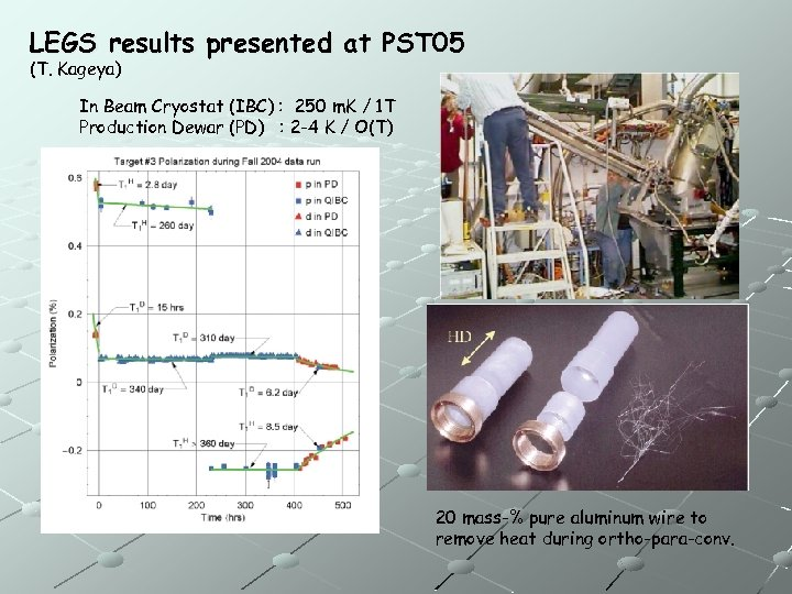 LEGS results presented at PST 05 (T. Kageya) In Beam Cryostat (IBC) : 250
