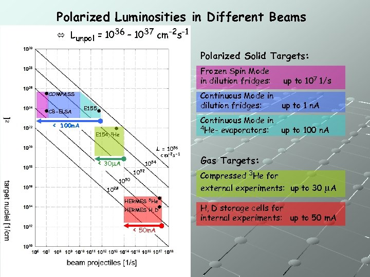 Polarized Luminosities in Different Beams Lunpol = 1036 – 1037 cm-2 s-1 Polarized Solid