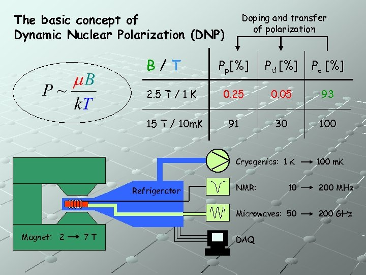 The basic concept of Dynamic Nuclear Polarization (DNP) B/T 2. 5 T / 1