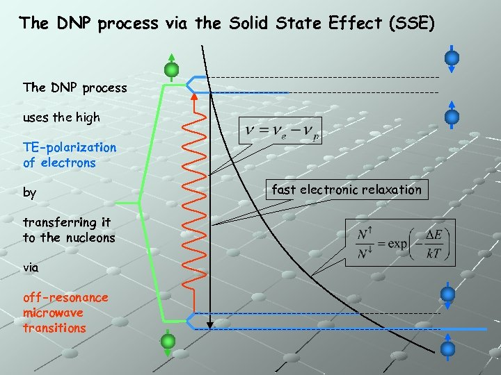The DNP process via the Solid State Effect (SSE) The DNP process uses the