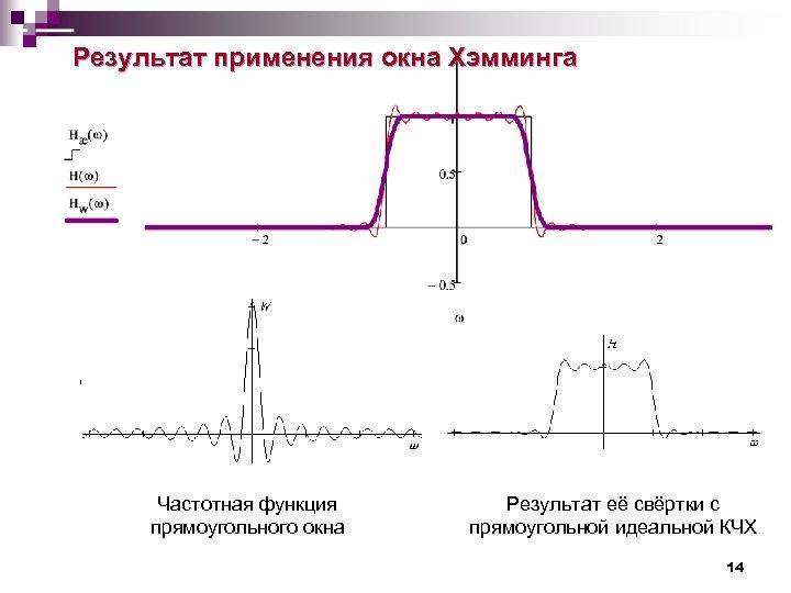 Результат применения окна Хэмминга Частотная функция прямоугольного окна Результат её свёртки с прямоугольной идеальной