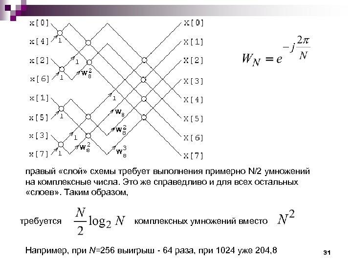 правый «слой» схемы требует выполнения примерно N/2 умножений на комплексные числа. Это же справедливо