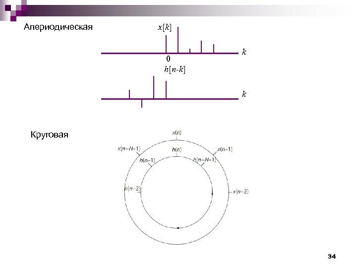 Апериодическая x[k] 0 h[n-k] k k Круговая 34