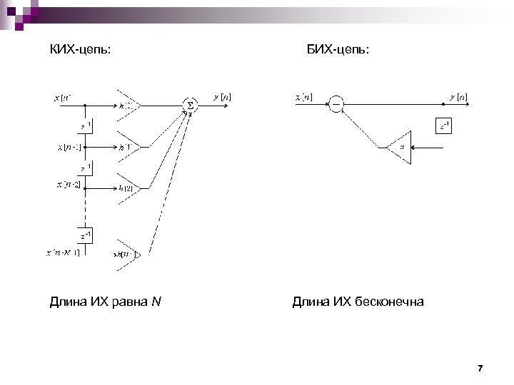 КИХ-цепь: Длина ИХ равна N БИХ-цепь: Длина ИХ бесконечна 7