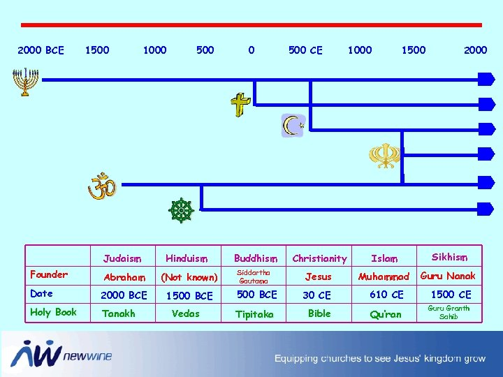 2000 BCE 1500 1000 500 Judaism Hinduism Founder Abraham (Not known) Date 2000 BCE