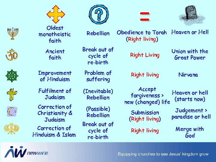 = Oldest monotheistic faith Rebellion Ancient faith Break out of cycle of re-birth Right