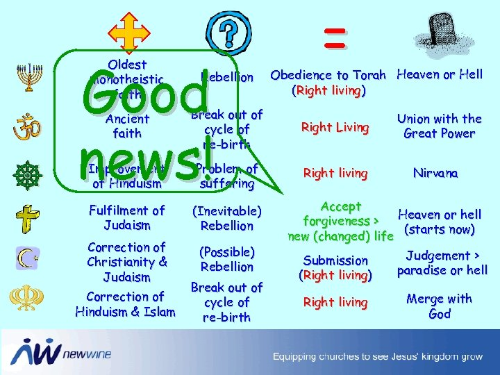 Good news! = Oldest monotheistic faith Rebellion Ancient faith Break out of cycle of