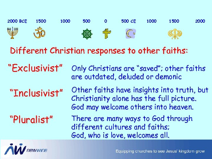 2000 BCE 1500 1000 500 CE 1000 1500 2000 Different Christian responses to other