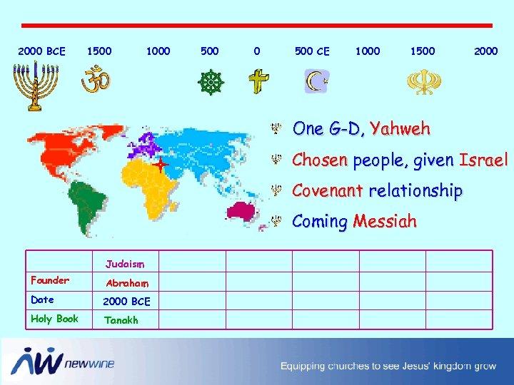 2000 BCE 1500 1000 500 CE 1000 1500 2000 One G-D, Yahweh Chosen people,