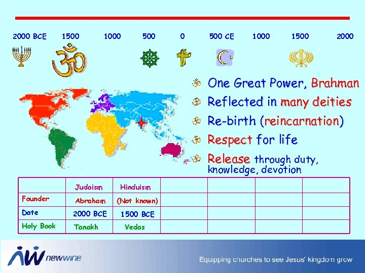 2000 BCE 1500 1000 500 CE 1000 1500 2000 One Great Power, Brahman Reflected