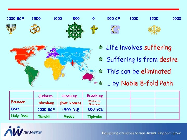 2000 BCE 1500 1000 500 CE 1000 1500 2000 Life involves suffering Suffering is