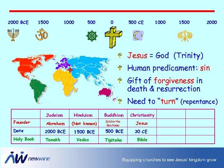 2000 BCE 1500 1000 500 CE 1000 1500 2000 Jesus = God (Trinity) Human