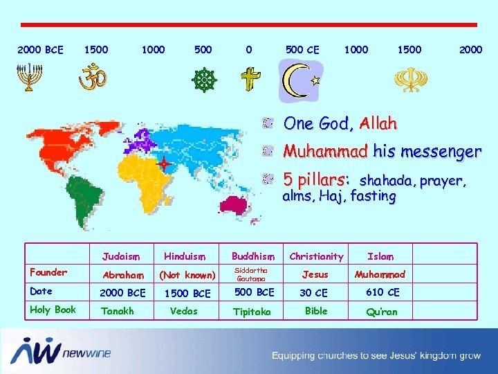 2000 BCE 1500 1000 500 CE 1000 1500 2000 One God, Allah Muhammad his