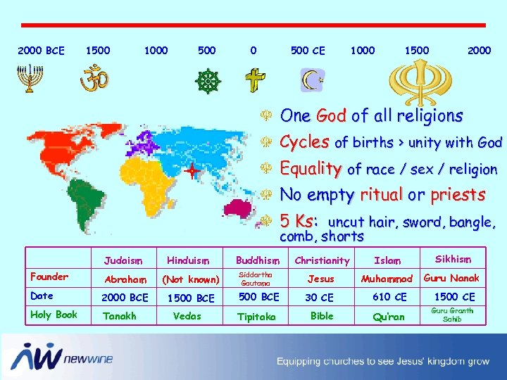 2000 BCE 1500 1000 500 CE 1000 1500 2000 One God of all religions