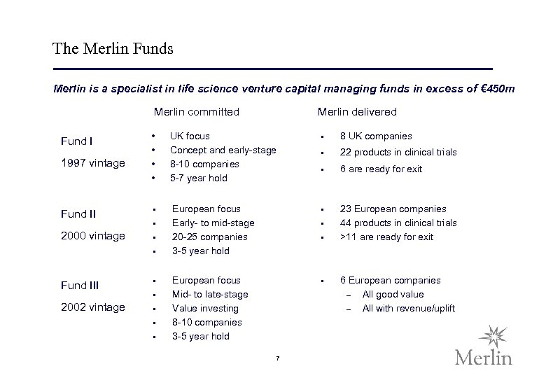 The Merlin Funds Merlin is a specialist in life science venture capital managing funds