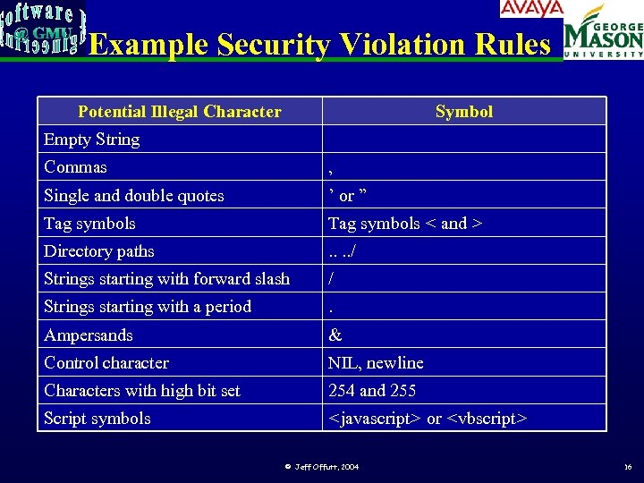 Example Security Violation Rules Potential Illegal Character Symbol Empty String Commas , Single and