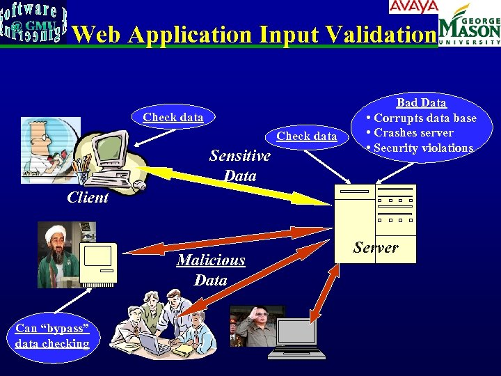 Web Application Input Validation Check data Sensitive Data Bad Data • Corrupts data base