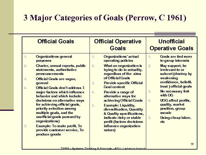 3 Major Categories of Goals (Perrow, C 1961) Official Goals 1. 2. 3. 4.