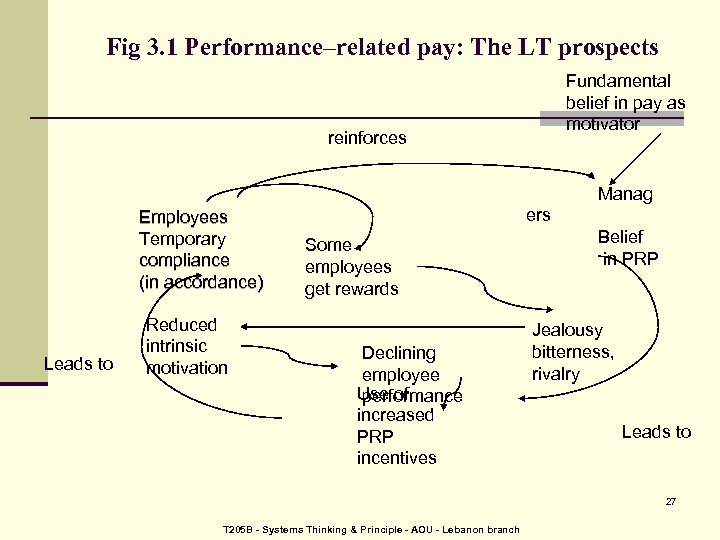 Fig 3. 1 Performance–related pay: The LT prospects Fundamental belief in pay as motivator