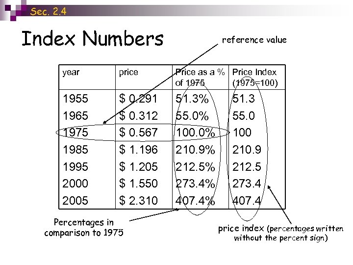 Sec. 2. 4 Index Numbers reference value year price Price as a % Price