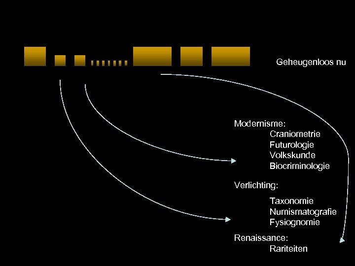 Geheugenloos nu Modernisme: Craniometrie Futurologie Volkskunde Biocriminologie Verlichting: Taxonomie Numismatografie Fysiognomie Renaissance: Rariteiten