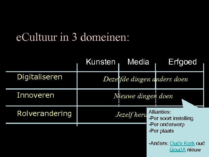 e. Cultuur in 3 domeinen: Kunsten Digitaliseren Innoveren Rolverandering Media Erfgoed Dezelfde dingen anders