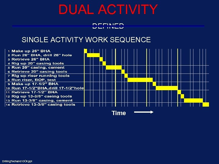 DUAL ACTIVITY DEFINED SINGLE ACTIVITY WORK SEQUENCE Time Drilling. Techand 10 Oil. ppt