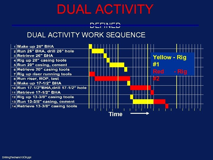 DUAL ACTIVITY DEFINED DUAL ACTIVITY WORK SEQUENCE Yellow - Rig #1 Red - Rig