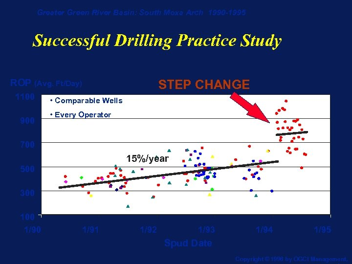Greater Green River Basin: South Moxa Arch 1990 -1995 Successful Drilling Practice Study ROP