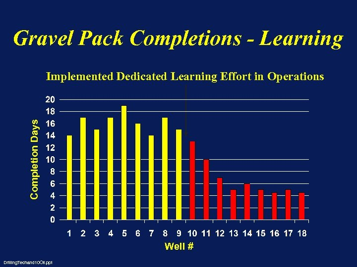 Gravel Pack Completions - Learning Completion Days Implemented Dedicated Learning Effort in Operations Well