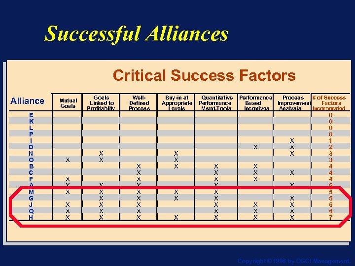 Successful Alliances Critical Success Factors Alliance E K L P I D N O