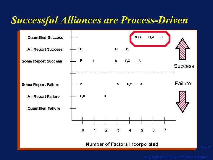 Successful Alliances are Process-Driven M, G Quantified Success All Report Success E Some Report