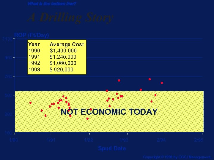 What is the bottom line? A Drilling Story 1100 ROP (Ft/Day) 900 Year 1990