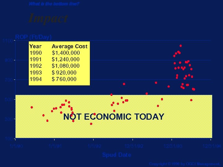 What is the bottom line? Impact 1100 ROP (Ft/Day) 900 700 Year 1990 1991