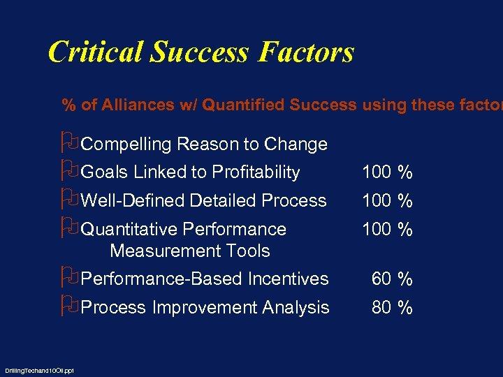 Critical Success Factors % of Alliances w/ Quantified Success using these factor OCompelling Reason