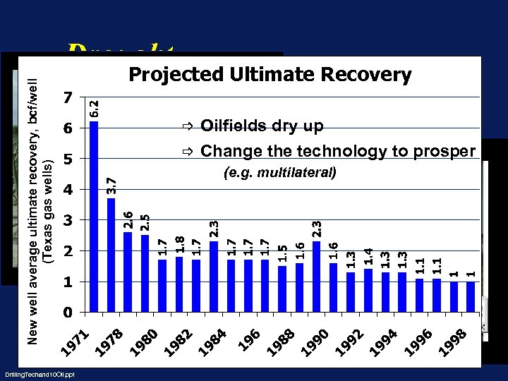 New well average ultimate recovery, bcf/well (Texas gas wells) Drought Season long changes Projected