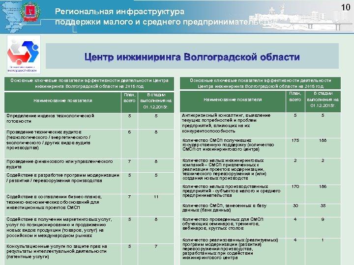 10 Региональная инфраструктура поддержки малого и среднего предпринимательства Основные ключевые показатели эффективности деятельности Центра