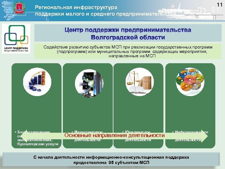 Региональная инфраструктура поддержки малого и среднего предпринимательства Содействие развитию субъектов МСП при реализации государственных