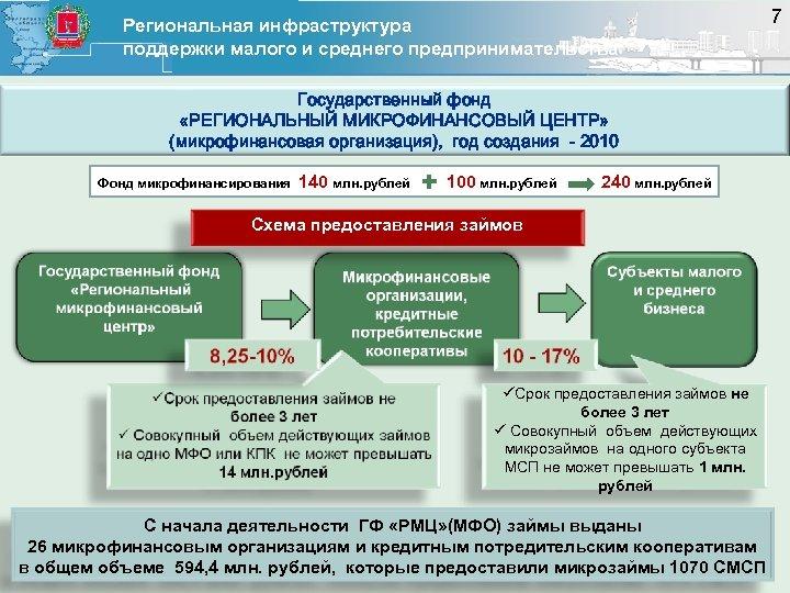 Региональная инфраструктура поддержки малого и среднего предпринимательства Государственный фонд «РЕГИОНАЛЬНЫЙ МИКРОФИНАНСОВЫЙ ЦЕНТР» (микрофинансовая организация),